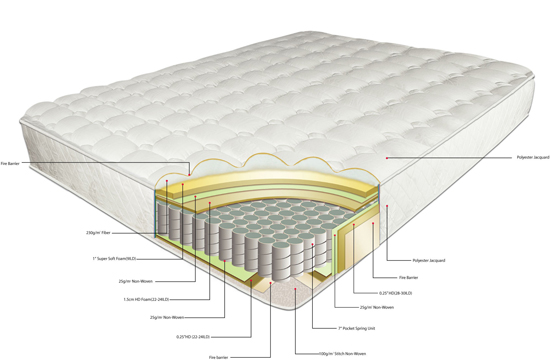 Buying a Sleeping Mattress in New Delhi From My